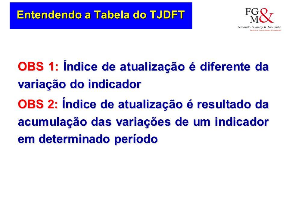 Entendendo a Tabela do TJDFT OBS 1: Índice de atualização é diferente da variação do indicador OBS 2: Índice de atualização é resultado da acumulação das variações de um indicador em determinado período