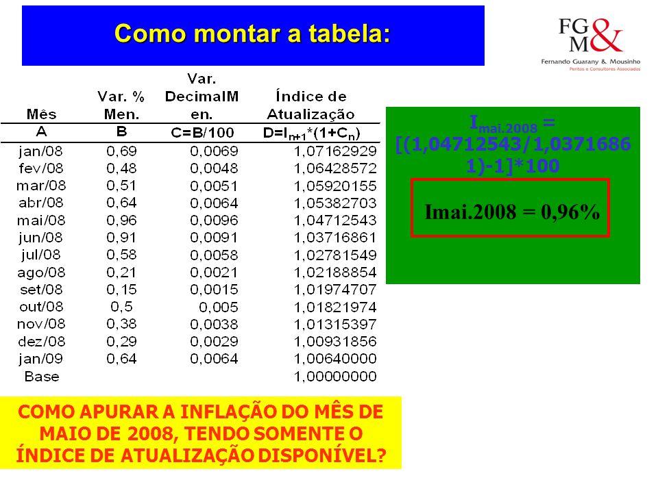 COMO APURAR A INFLAÇÃO DO MÊS DE MAIO DE 2008, TENDO SOMENTE O ÍNDICE DE ATUALIZAÇÃO DISPONÍVEL.
