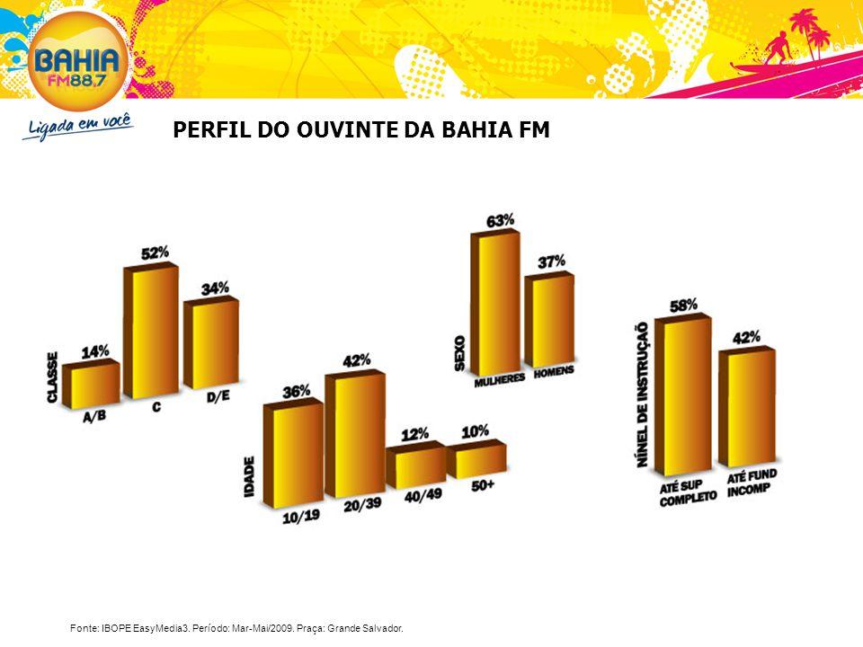 PERFIL DO OUVINTE DA BAHIA FM Fonte: IBOPE EasyMedia3. Período: Mar-Mai/2009. Praça: Grande Salvador.