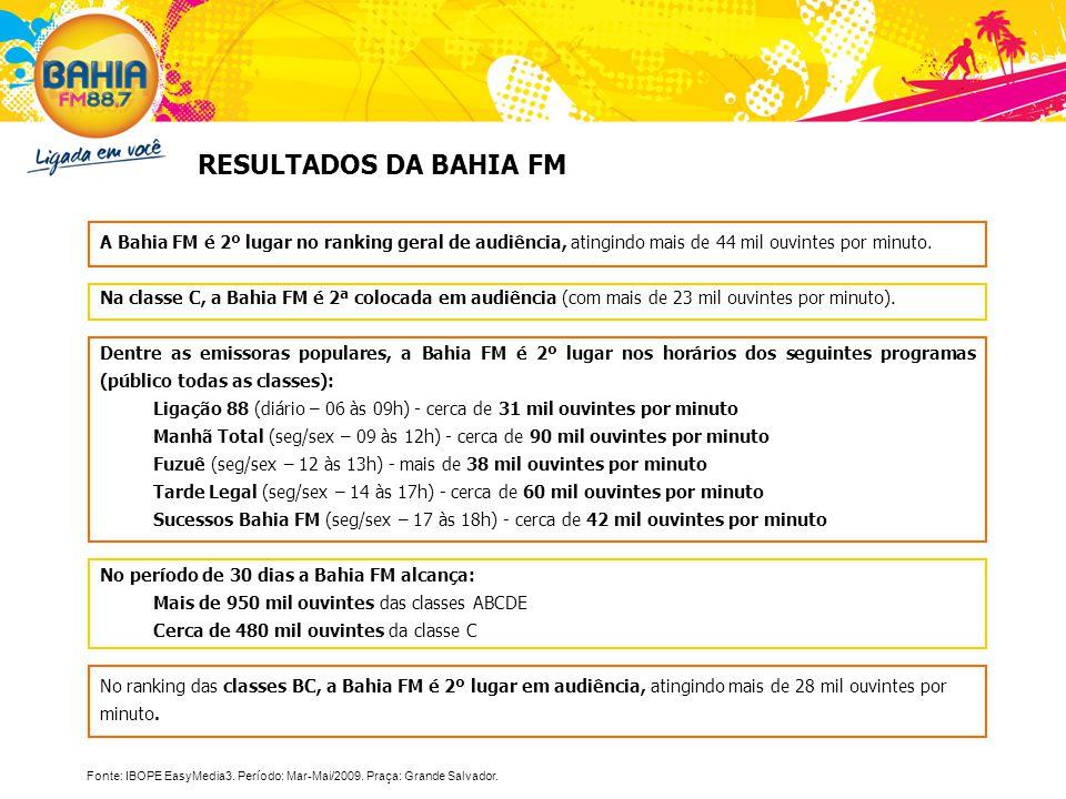 A Bahia FM é 2º lugar no ranking geral de audiência, atingindo mais de 44 mil ouvintes por minuto. Na classe C, a Bahia FM é 2ª colocada em audiência