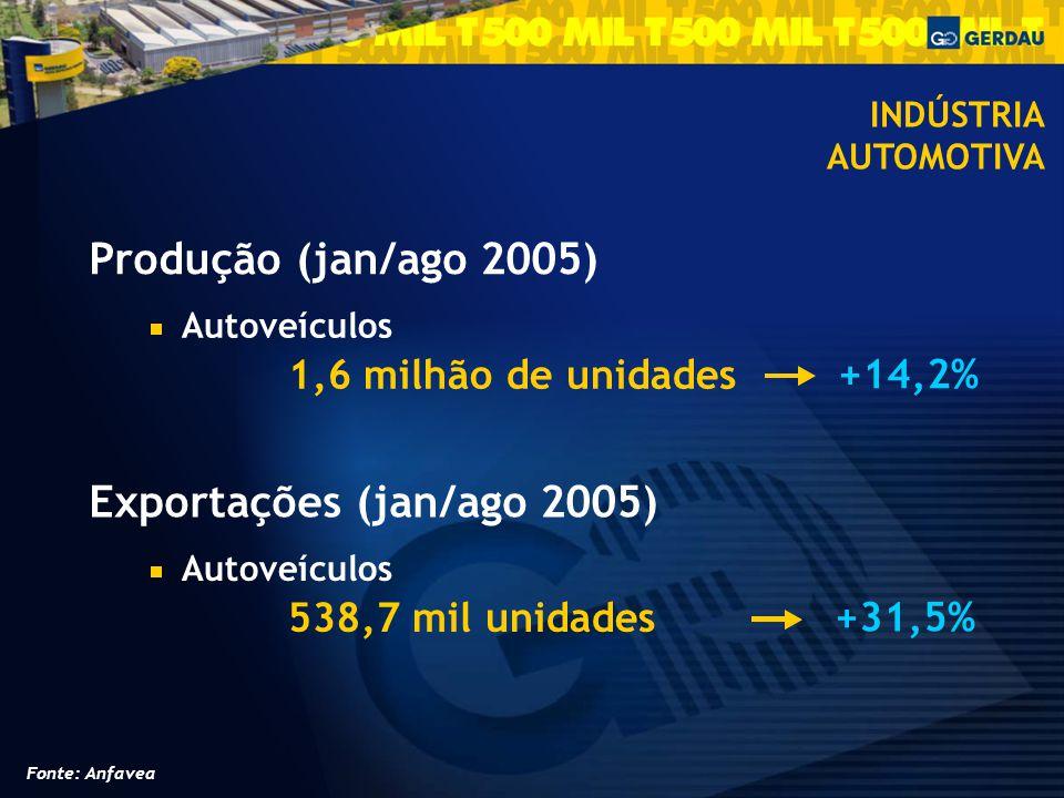 Produção (jan/ago 2005) Autoveículos 1,6 milhão de unidades +14,2% Exportações (jan/ago 2005) Autoveículos 538,7 mil unidades +31,5% INDÚSTRIA AUTOMOTIVA Fonte: Anfavea