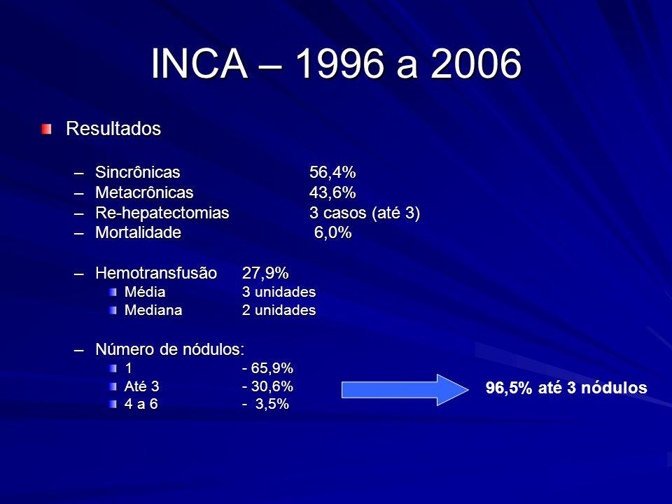 INCA – 1996 a 2006 Resultados –Sincrônicas 56,4% –Metacrônicas43,6% –Re-hepatectomias3 casos (até 3) –Mortalidade 6,0% –Hemotransfusão27,9% Média 3 un