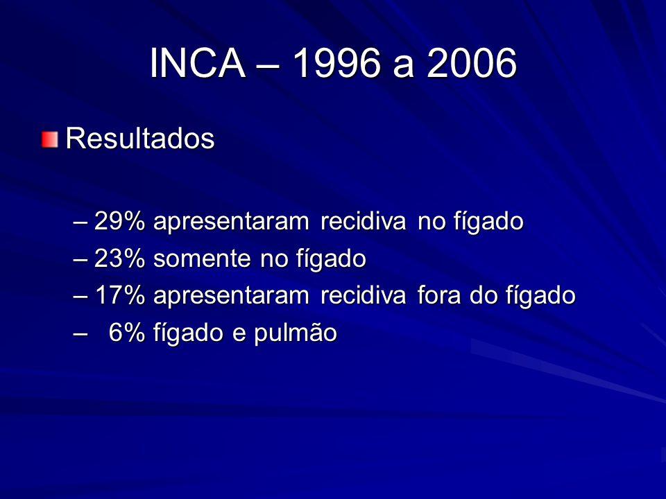 INCA – 1996 a 2006 Resultados –29% apresentaram recidiva no fígado –23% somente no fígado –17% apresentaram recidiva fora do fígado – 6% fígado e pulm