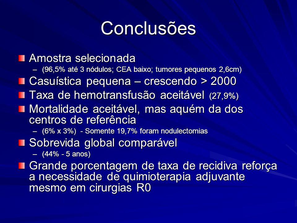 Conclusões Amostra selecionada –(96,5% até 3 nódulos; CEA baixo; tumores pequenos 2,6cm) Casuística pequena – crescendo > 2000 Taxa de hemotransfusão