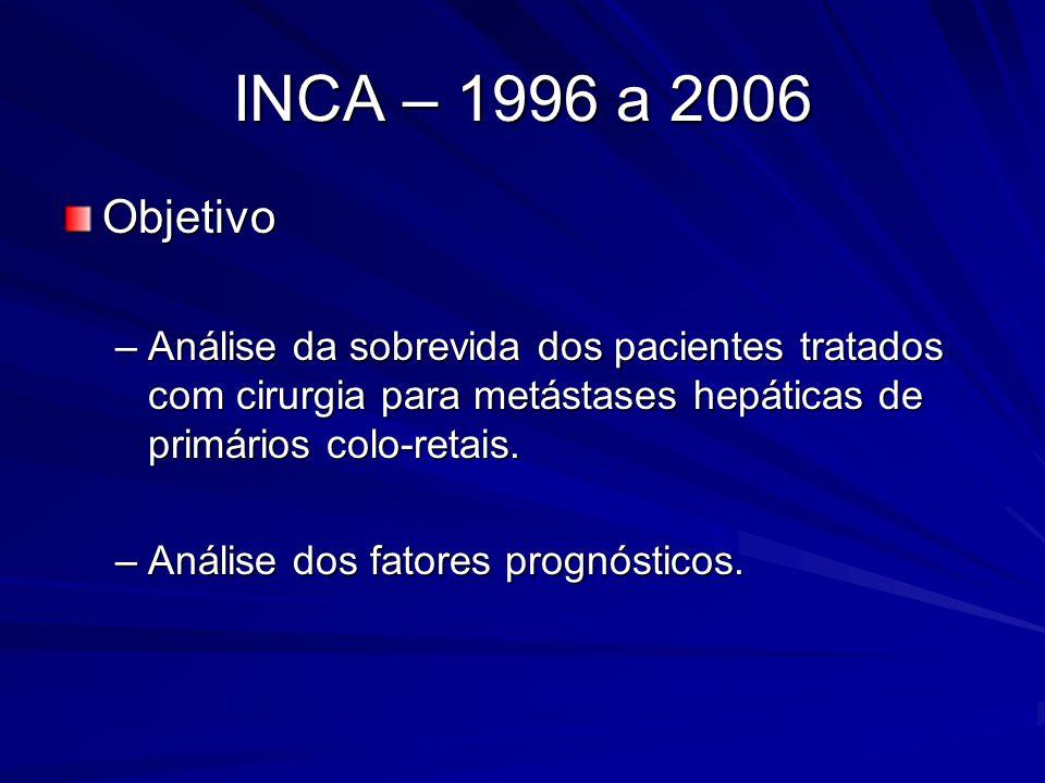 INCA – 1996 a 2006 Objetivo –Análise da sobrevida dos pacientes tratados com cirurgia para metástases hepáticas de primários colo-retais. –Análise dos