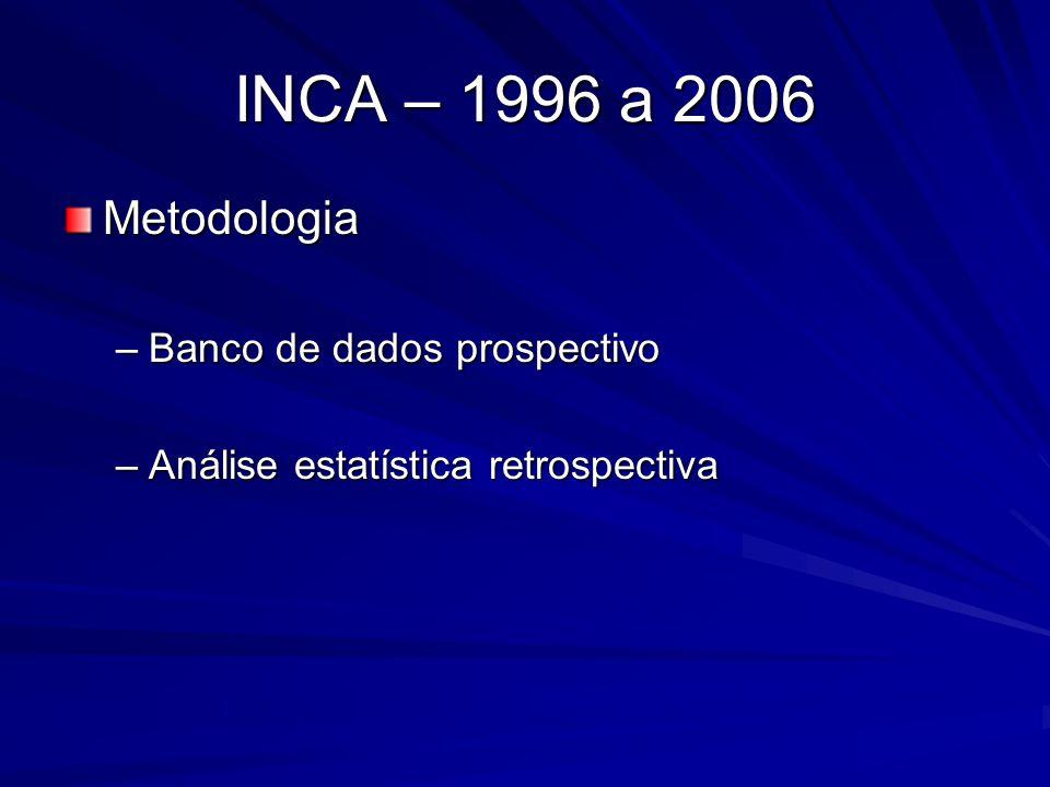 INCA – 1996 a 2006 Metodologia –08/96 a 07/06 –Variáveis estudadas :  Sexo  Idade  Sítio primário  Trombo tumoral  Invasão vascular  Número de nódulos  Nível do CEA  Transfusão