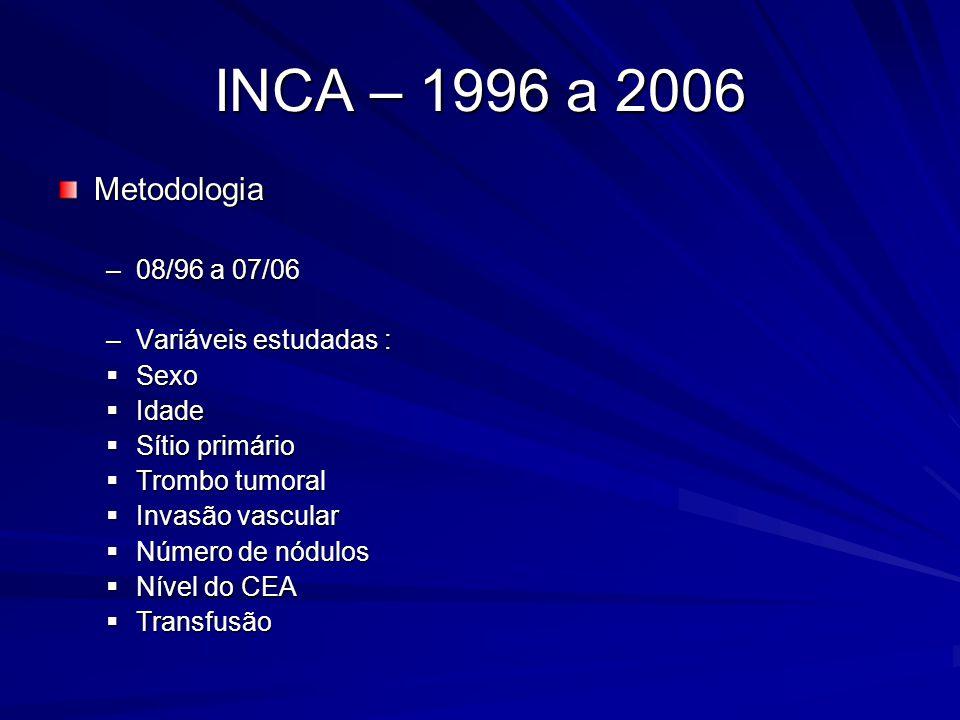 INCA – 1996 a 2006 Metodologia –08/96 a 07/06 –Variáveis estudadas :  Sexo  Idade  Sítio primário  Trombo tumoral  Invasão vascular  Número de n