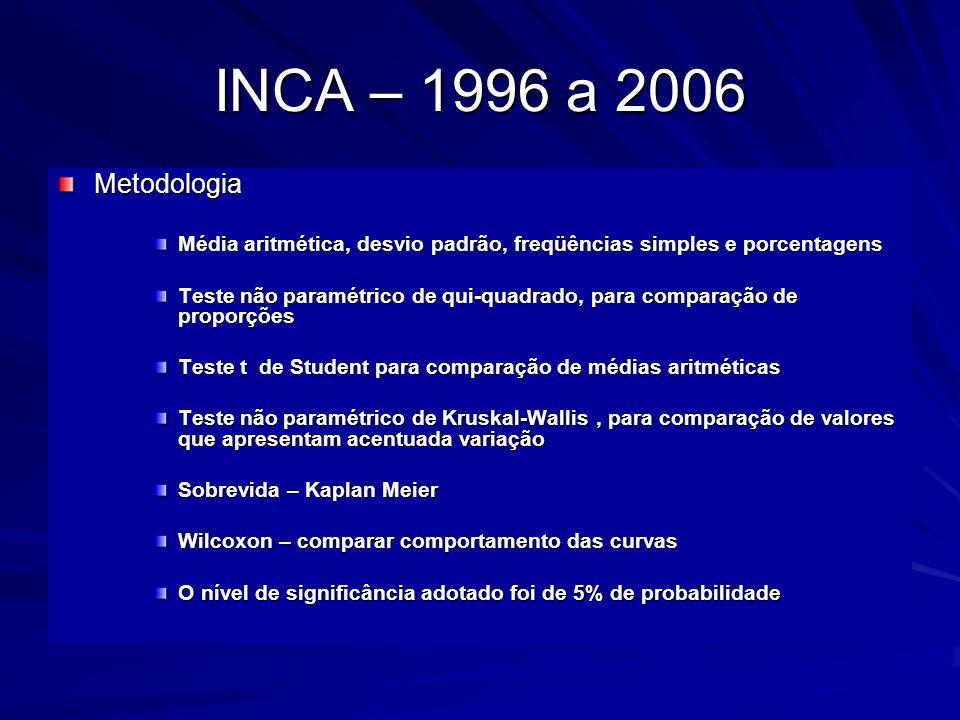 INCA – 1996 a 2006 Metodologia Média aritmética, desvio padrão, freqüências simples e porcentagens Teste não paramétrico de qui-quadrado, para compara