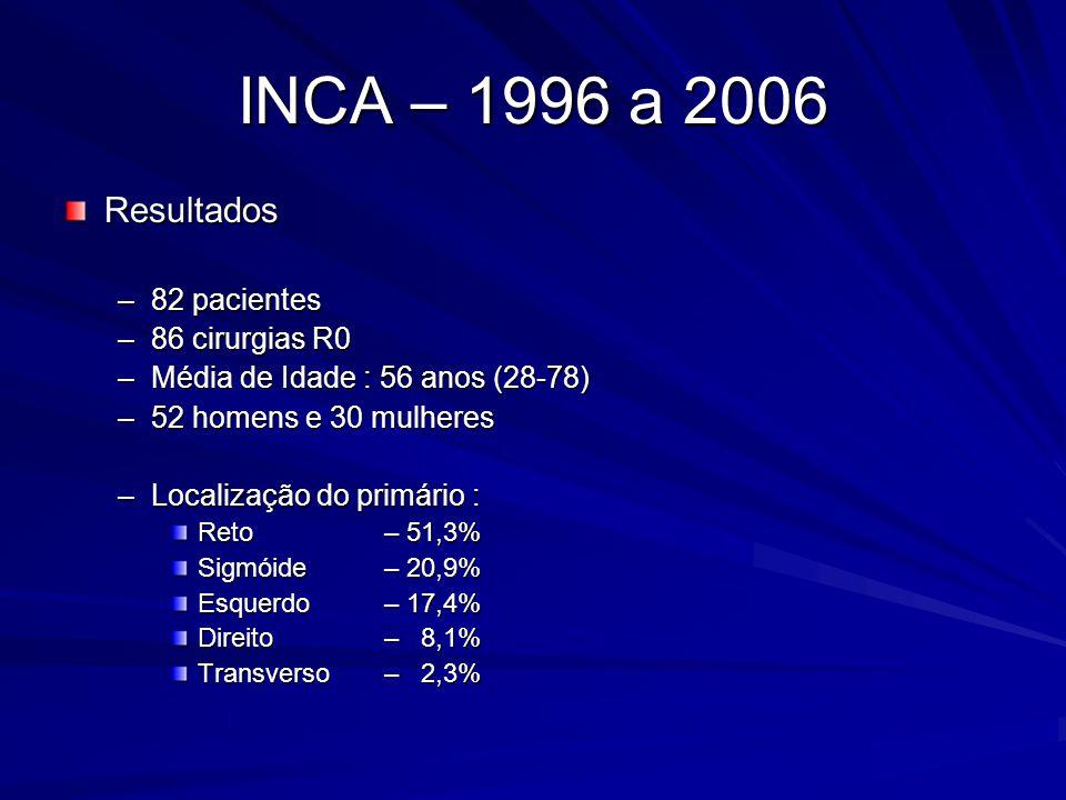 INCA – 1996 a 2006 Resultados –CEA : Média 46,8ng/ml / Mediana 12,5 ng/ml / (0,3-1.302) –CEA : Somente 52,6% acima de 10ng/ml –Invasão vascular e trombo tumoral : 20,5% e 25,3%, respectivamente –Moderadamente diferenciados em 89,4% –Tamanho 0,8 a 15,0 cm (Mediana 2,6cm) –Localização : Lobo direito 47,7% Lobo esquerdo 30,3% Bilateral 19,7% Imprecisa 2,3%