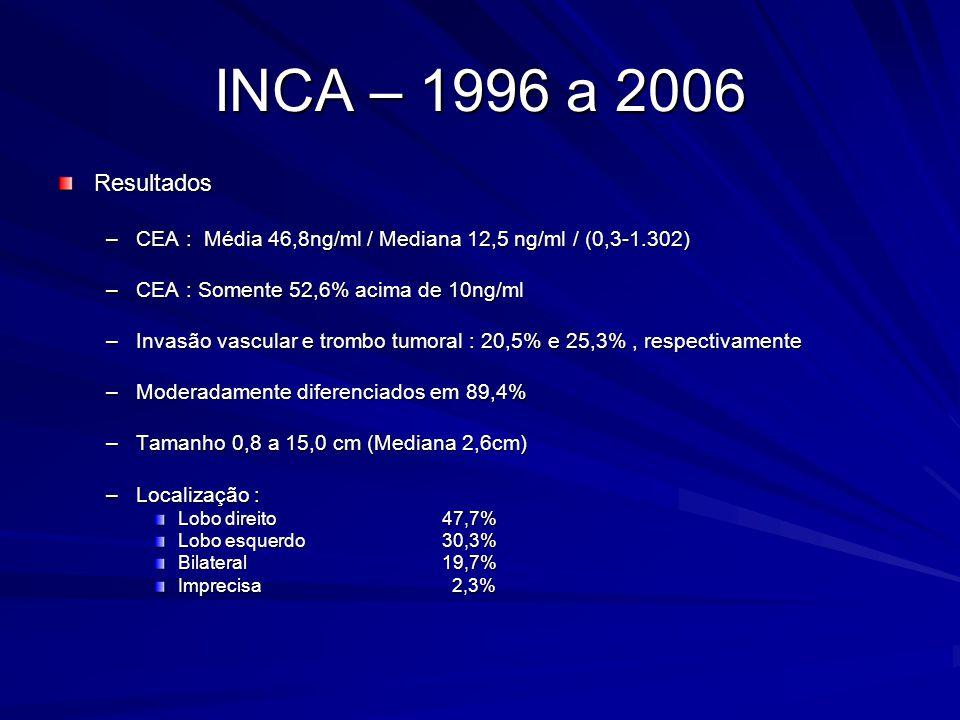 INCA – 1996 a 2006 Resultados –Sincrônicas 56,4% –Metacrônicas43,6% –Re-hepatectomias3 casos (até 3) –Mortalidade 6,0% –Hemotransfusão27,9% Média 3 unidades Mediana2 unidades –Número de nódulos: 1- 65,9% Até 3- 30,6% 4 a 6- 3,5% 96,5% até 3 nódulos