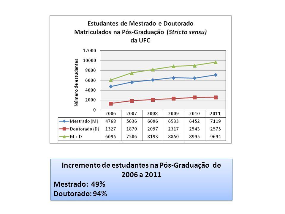 Incremento de estudantes na Pós-Graduação de 2006 a 2011 Mestrado: 49% Doutorado: 94% Incremento de estudantes na Pós-Graduação de 2006 a 2011 Mestrado: 49% Doutorado: 94%