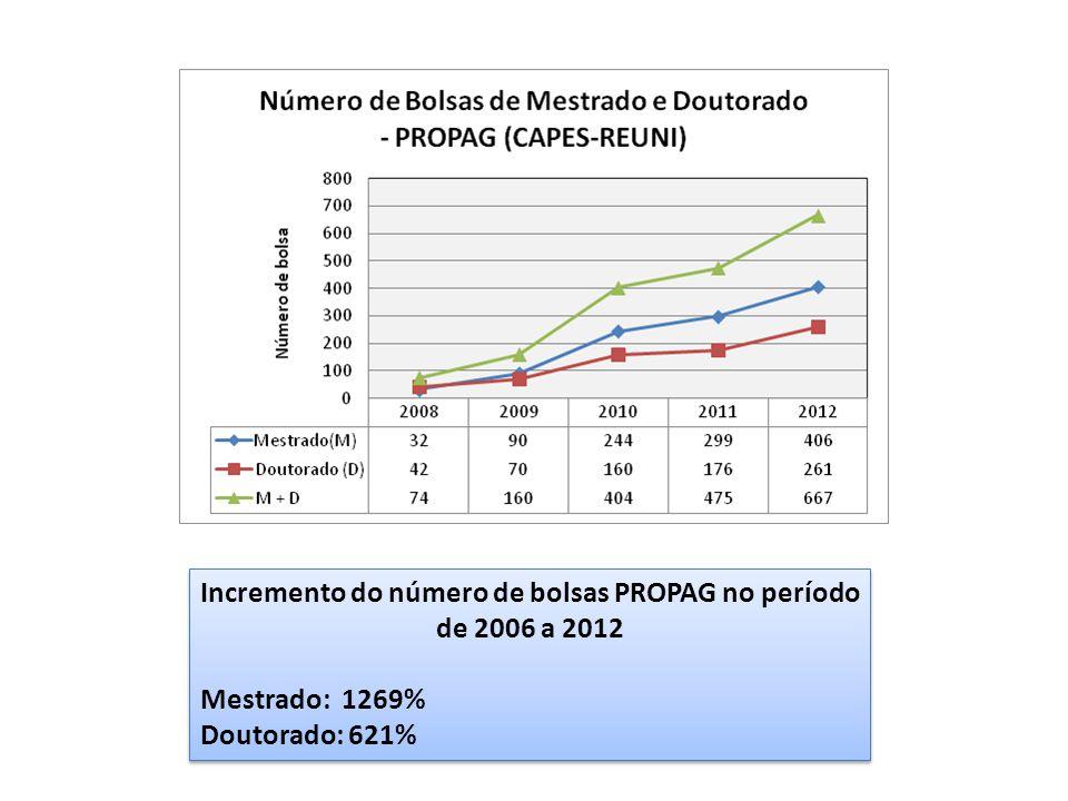 Incremento do número de bolsas PROPAG no período de 2006 a 2012 Mestrado: 1269% Doutorado: 621% Incremento do número de bolsas PROPAG no período de 2006 a 2012 Mestrado: 1269% Doutorado: 621%