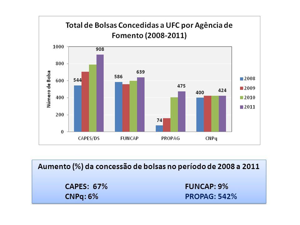 Aumento (%) da concessão de bolsas no período de 2008 a 2011 CAPES: 67%FUNCAP: 9% CNPq: 6% PROPAG: 542% Aumento (%) da concessão de bolsas no período de 2008 a 2011 CAPES: 67%FUNCAP: 9% CNPq: 6% PROPAG: 542%