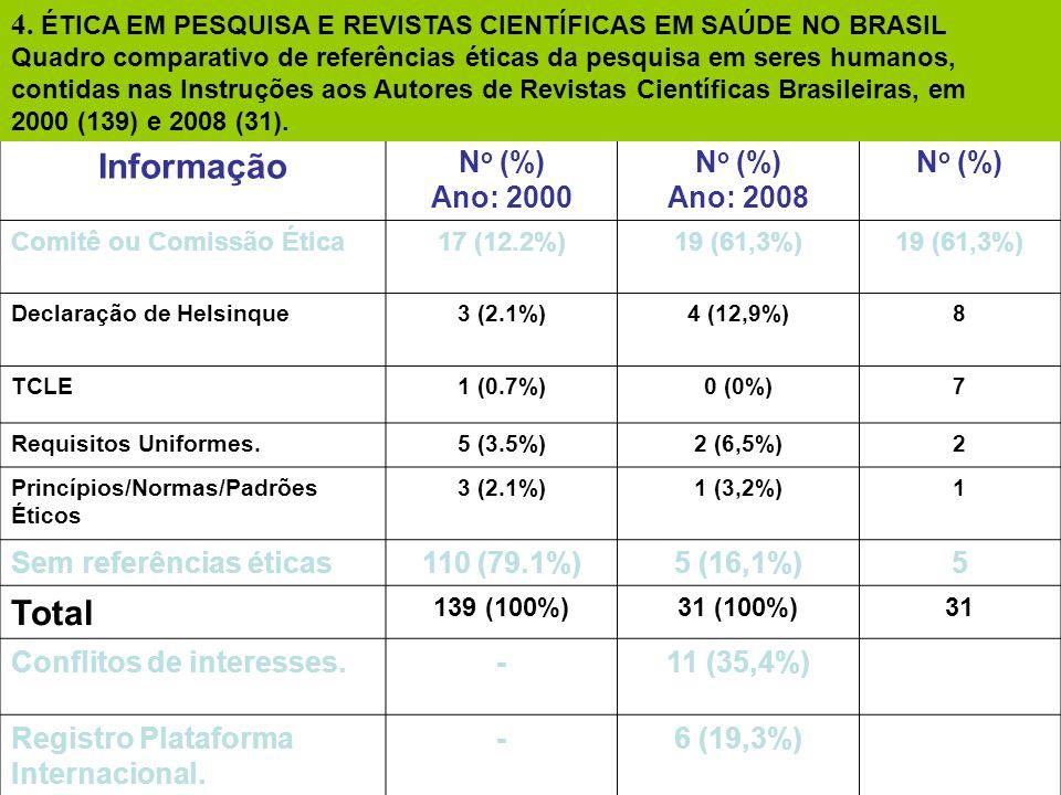 Informação N o (%) Ano: 2000 N o (%) Ano: 2008 N o (%) Comitê ou Comissão Ética17 (12.2%)19 (61,3%) Declaração de Helsinque3 (2.1%)4 (12,9%)8 TCLE1 (0.7%)0 (0%)7 Requisitos Uniformes.5 (3.5%)2 (6,5%)2 Princípios/Normas/Padrões Éticos 3 (2.1%)1 (3,2%)1 Sem referências éticas110 (79.1%)5 (16,1%)5 Total 139 (100%)31 (100%)31 Conflitos de interesses.-11 (35,4%) Registro Plataforma Internacional.