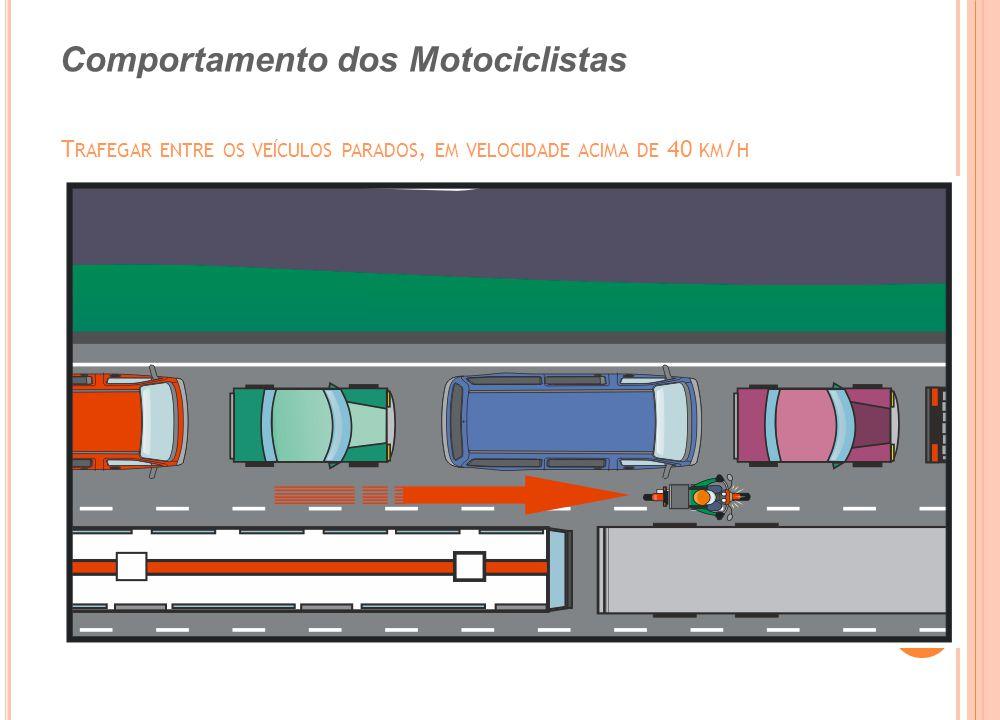 Comportamento dos Motociclistas T RAFEGAR ENTRE OS VEÍCULOS PARADOS, EM VELOCIDADE ACIMA DE 40 KM / H