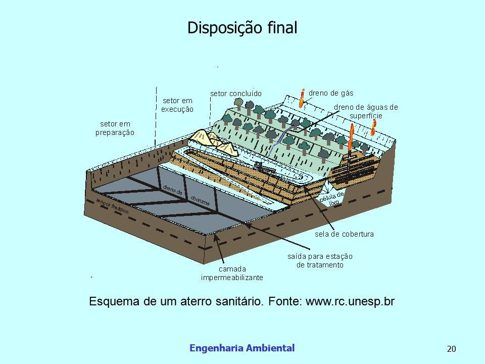 Engenharia Ambiental 20 Disposição final Esquema de um aterro sanitário. Fonte: www.rc.unesp.br