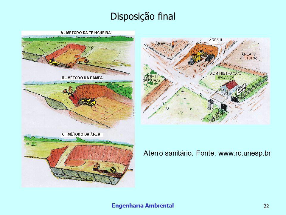 Engenharia Ambiental 23 Disposição final  Além dos aterros, existem outras duas formas comuns de disposição de RSI.
