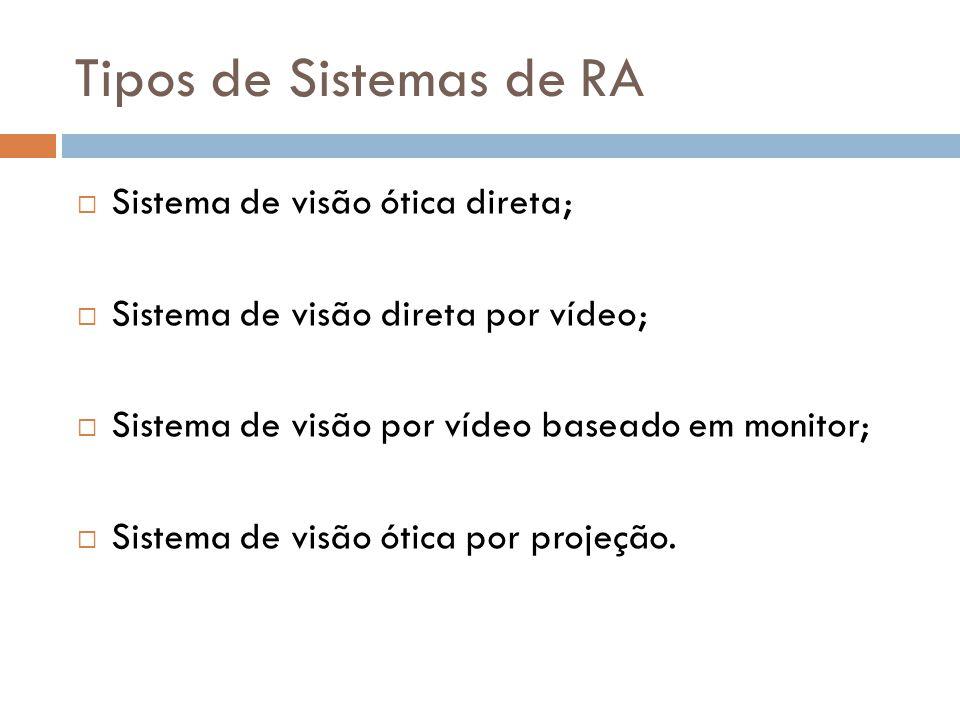 Tipos de Sistemas de RA  Sistema de visão ótica direta;  Sistema de visão direta por vídeo;  Sistema de visão por vídeo baseado em monitor;  Siste