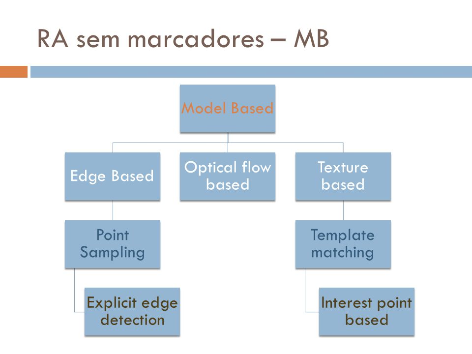 RA sem marcadores – MB Model Based Edge Based Point Sampling Explicit edge detection Optical flow based Texture based Template matching Interest point