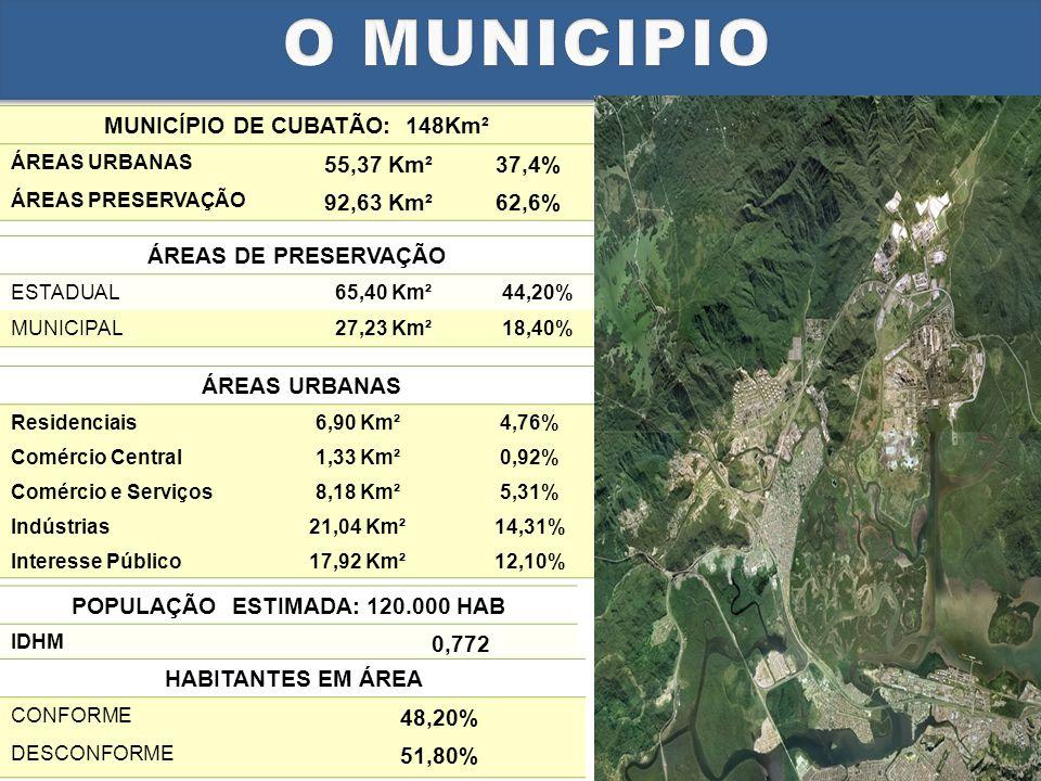 MUNICÍPIO DE CUBATÃO: 148Km² ÁREAS URBANAS 55,37 Km²37,4% ÁREAS PRESERVAÇÃO 92,63 Km²62,6% ÁREAS URBANAS Residenciais6,90 Km²4,76% Comércio Central1,33 Km²0,92% Comércio e Serviços8,18 Km²5,31% Indústrias21,04 Km²14,31% Interesse Público17,92 Km²12,10% ÁREAS DE PRESERVAÇÃO ESTADUAL65,40 Km²44,20% MUNICIPAL27,23 Km²18,40% POPULAÇÃO ESTIMADA: 120.000 HAB IDHM 0,772 HABITANTES EM ÁREA CONFORME 48,20% DESCONFORME 51,80%
