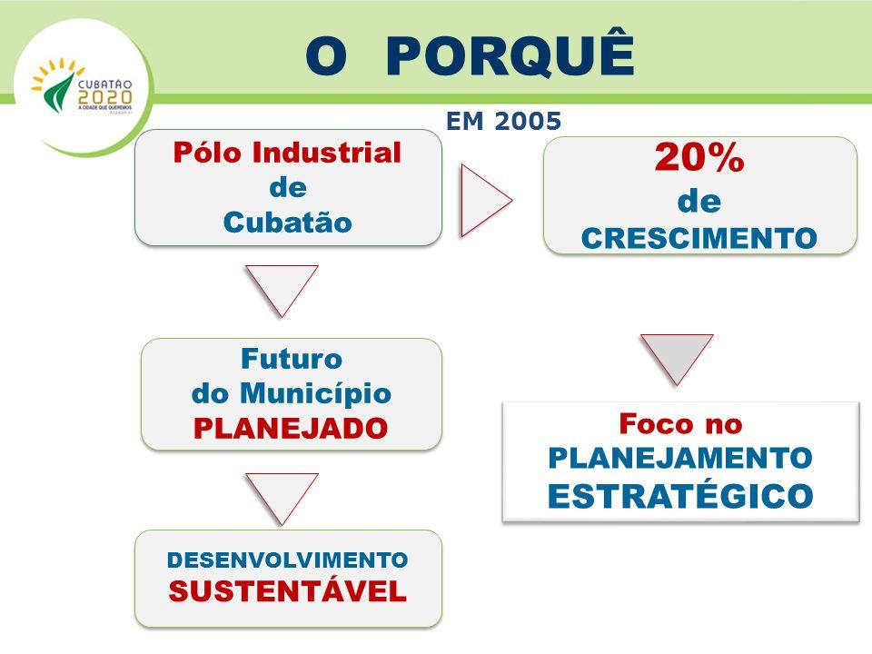 EM 2005 Pólo Industrial de Cubatão Pólo Industrial de Cubatão Futuro do Município PLANEJADO Futuro do Município PLANEJADO DESENVOLVIMENTO SUSTENTÁVEL DESENVOLVIMENTO SUSTENTÁVEL Foco no PLANEJAMENTO ESTRATÉGICO Foco no PLANEJAMENTO ESTRATÉGICO 20% de CRESCIMENTO 20% de CRESCIMENTO O PORQUÊ