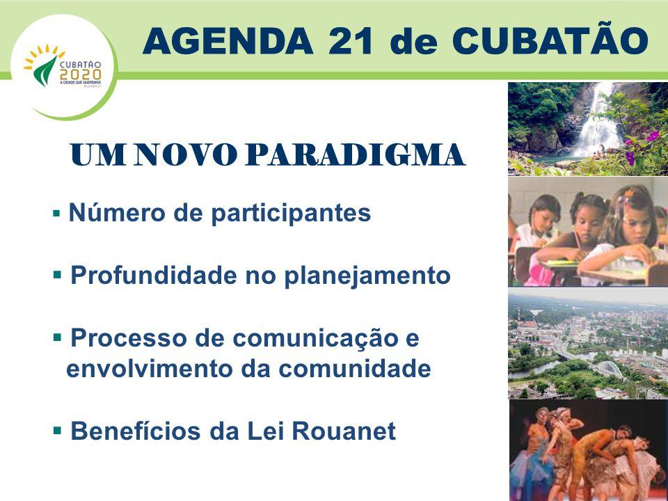  Número de participantes  Profundidade no planejamento  Processo de comunicação e envolvimento da comunidade  Benefícios da Lei Rouanet AGENDA 21 de CUBATÃO UM NOVO PARADIGMA