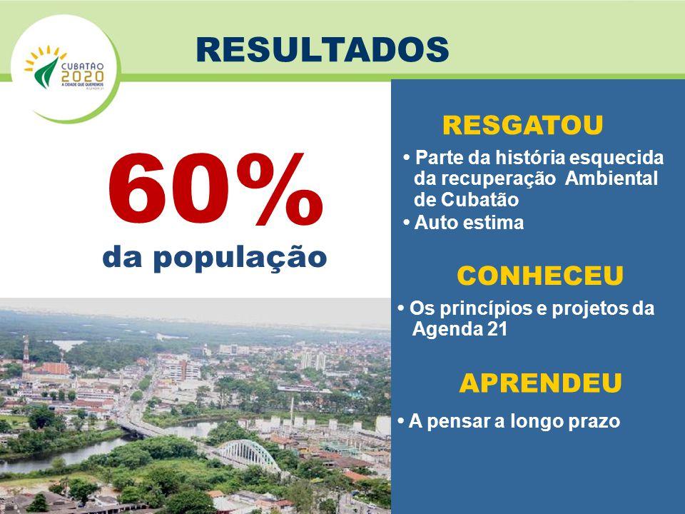 60% da população RESULTADOS RESGATOU • Parte da história esquecida da recuperação Ambiental de Cubatão • Auto estima CONHECEU • Os princípios e projetos da Agenda 21 APRENDEU • A pensar a longo prazo