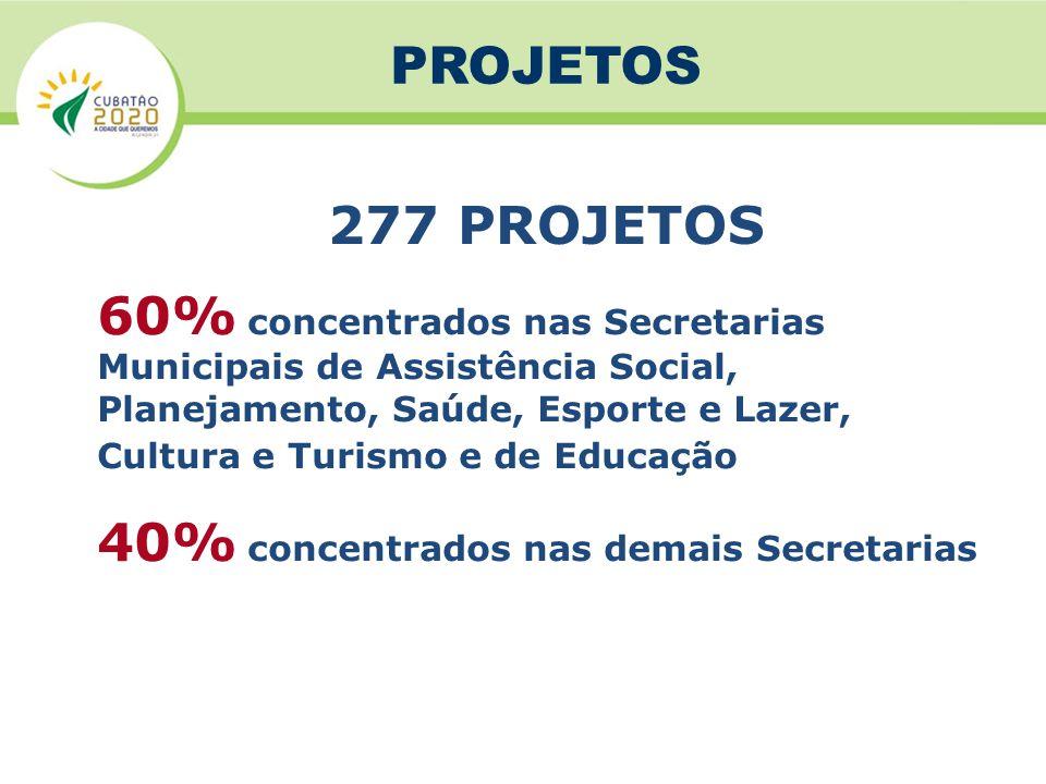 PROJETOS D VISÃO GERAL 60% concentrados nas Secretarias Municipais de Assistência Social, Planejamento, Saúde, Esporte e Lazer, Cultura e Turismo e de Educação 40% concentrados nas demais Secretarias 277 PROJETOS PROJETOS