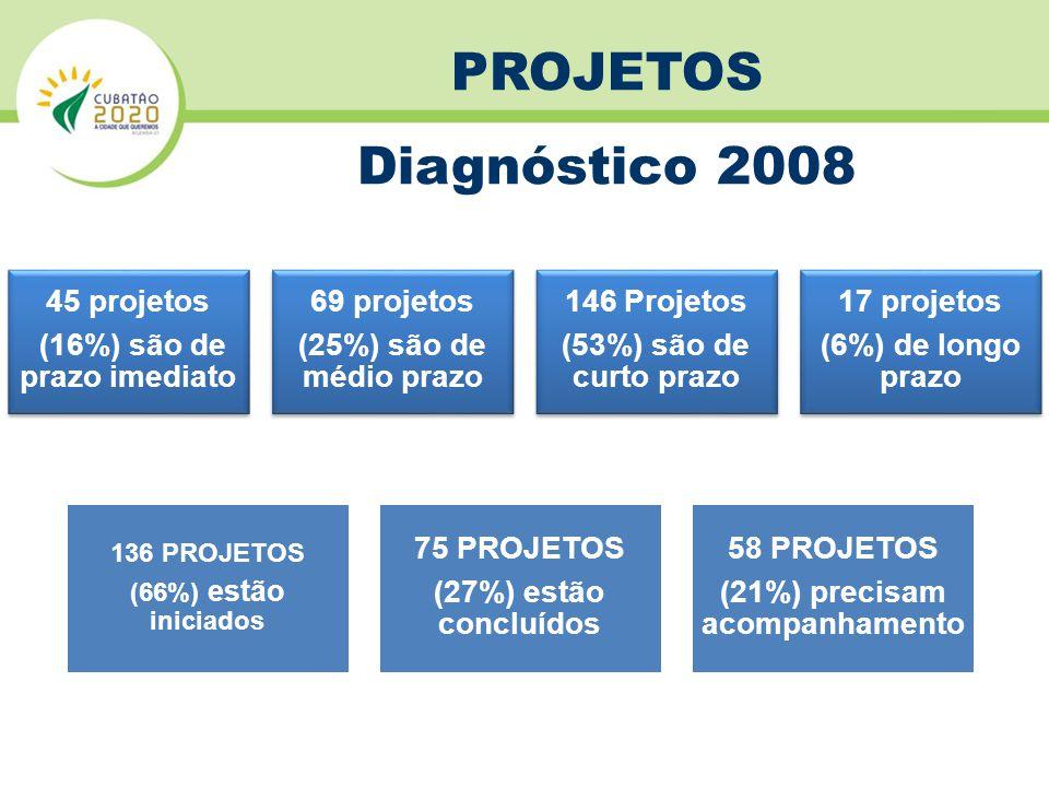 45 projetos (16%) são de prazo imediato 69 projetos (25%) são de médio prazo 146 Projetos (53%) são de curto prazo 17 projetos (6%) de longo prazo 136 PROJETOS (66%) estão iniciados 75 PROJETOS (27%) estão concluídos 58 PROJETOS (21%) precisam acompanhamento PROJETOS Diagnóstico 2008