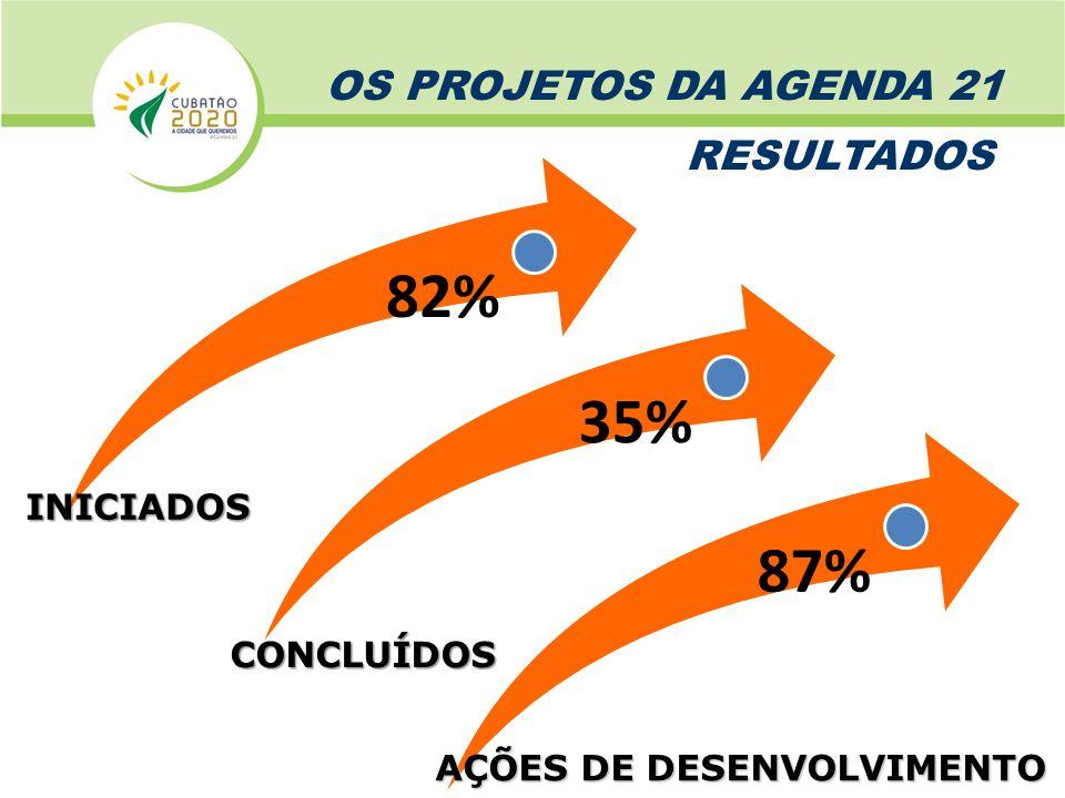 87% 82%35% CONCLUÍDOS AÇÕES DE DESENVOLVIMENTO INICIADOS OS PROJETOS DA AGENDA 21 RESULTADOS