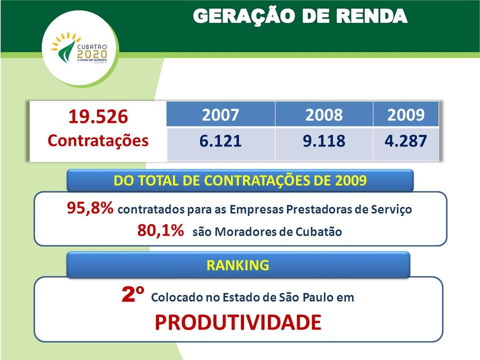 95,8% contratados para as Empresas Prestadoras de Serviço 80,1% são Moradores de Cubatão DO TOTAL DE CONTRATAÇÕES DE 2009 2º Colocado no Estado de São Paulo em PRODUTIVIDADE RANKING
