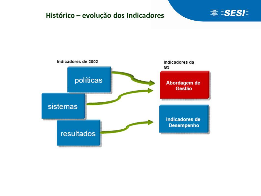 Histórico – evolução dos Indicadores