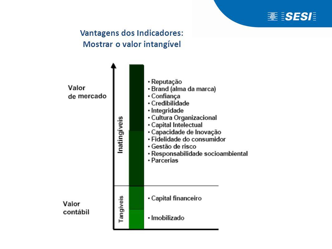 Vantagens dos Indicadores: Mostrar o valor intangível