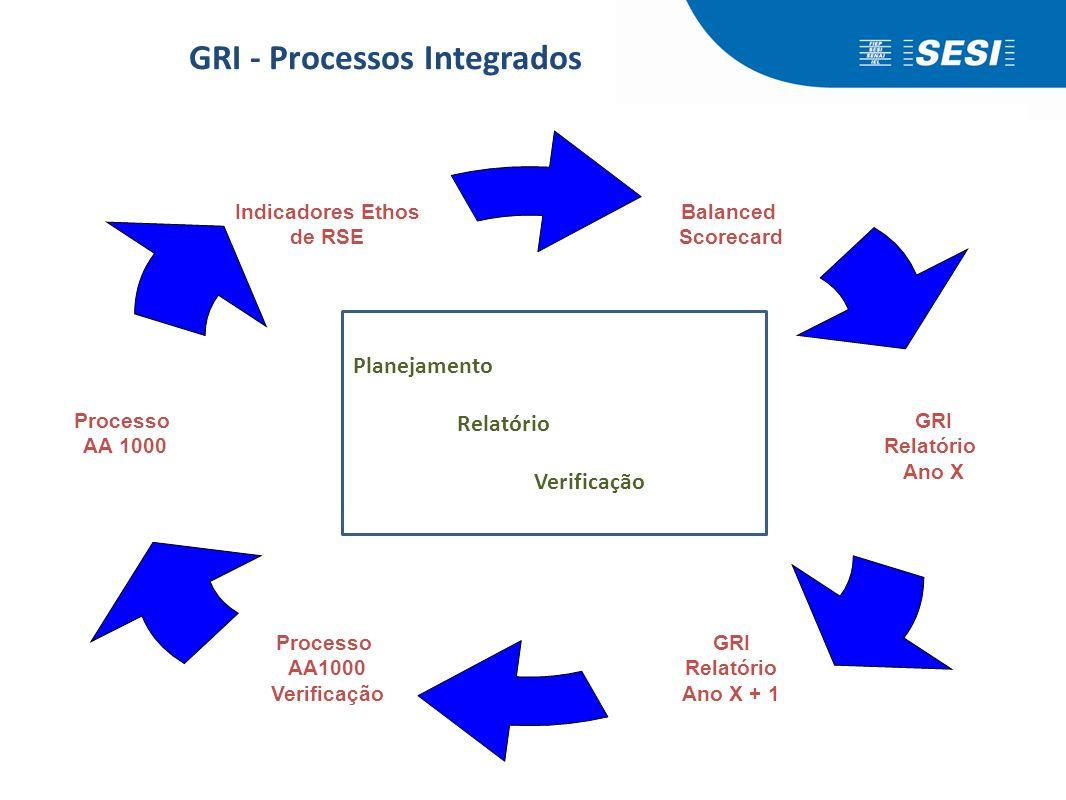 VERIFICAÇÃO e RELATÓRIO PLANEJAMENTO e GESTÃO GRI - Processos Integrados Balanced Scorecard GRI Relatório Ano X GRI Relatório Ano X + 1 Processo AA100