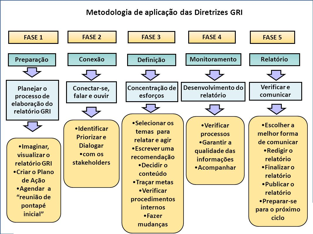 """FASE 1 Preparação •Imaginar, visualizar o relatório GRI •Criar o Plano de Ação •Agendar a """"reunião de pontapé inicial"""" FASE 2 Conexão •Identificar Pri"""