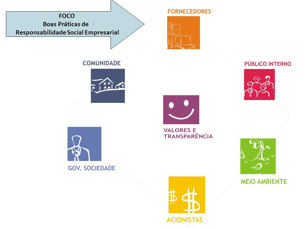 Indicadores Indicadores essenciais Indicadores aplicáveis e considerados relevantes para a maioria das organizações.