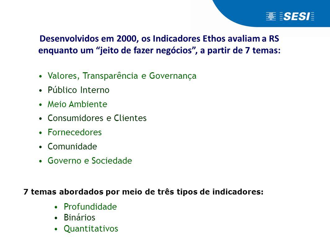 """Desenvolvidos em 2000, os Indicadores Ethos avaliam a RS enquanto um """"jeito de fazer negócios"""", a partir de 7 temas: •Valores, Transparência e Governa"""