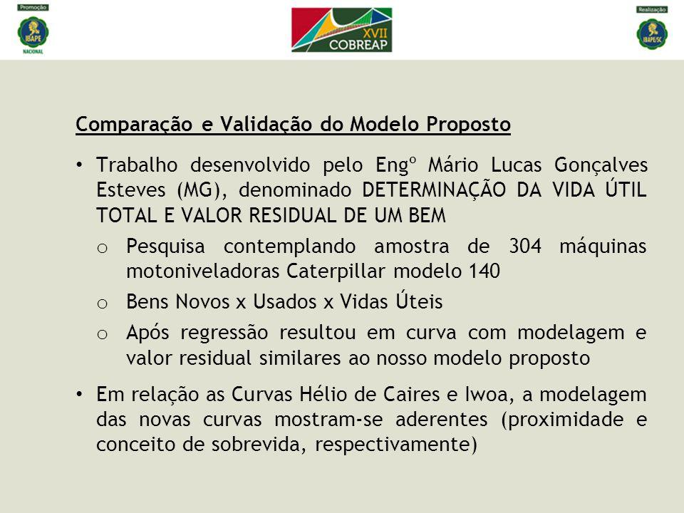 Comparação e Validação do Modelo Proposto • Trabalho desenvolvido pelo Engº Mário Lucas Gonçalves Esteves (MG), denominado DETERMINAÇÃO DA VIDA ÚTIL T