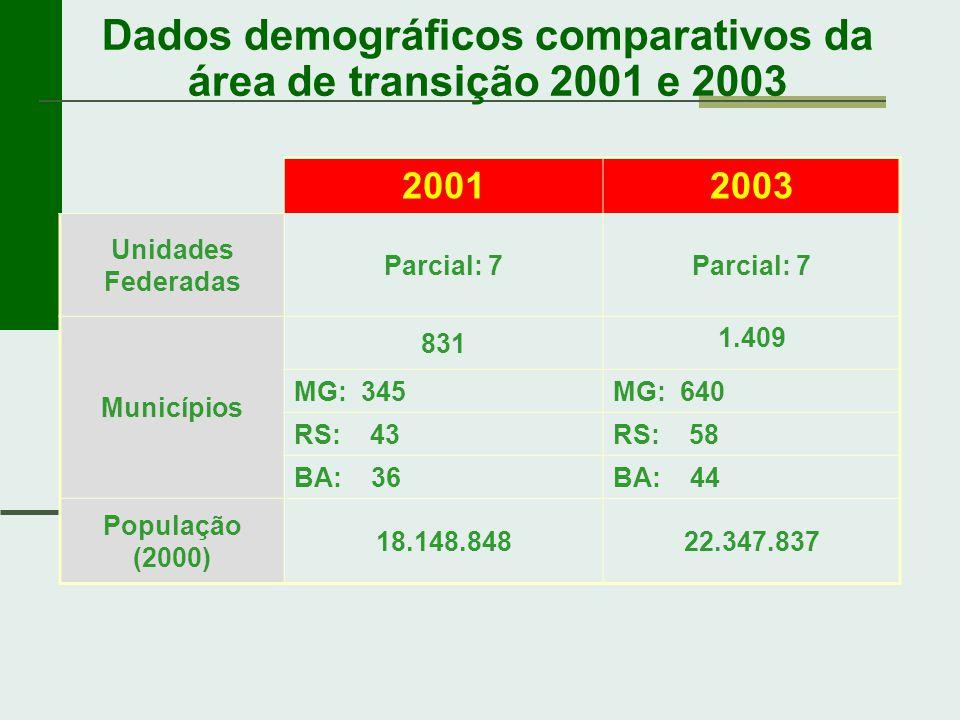 Dados demográficos comparativos da área de transição 2001 e 2003 20012003 Unidades Federadas Parcial: 7 Municípios 831 1.409 MG: 345MG: 640 RS: 43RS: