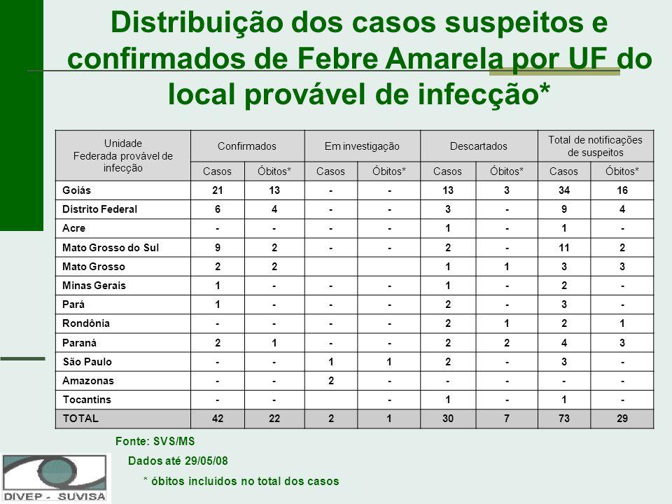 Renato Freitas Mª do Socorro Santos Unidade Federada provável de infecção ConfirmadosEm investigaçãoDescartados Total de notificações de suspeitos Cas