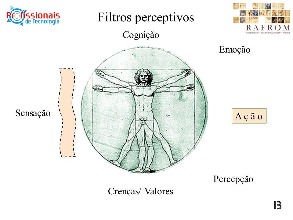 Filtros perceptivos Sensação Percepção Crenças/ Valores Cognição Emoção A ç ã o