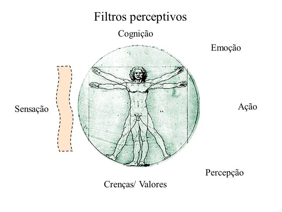 Filtros perceptivos Sensação Percepção Crenças/ Valores Cognição Emoção Ação