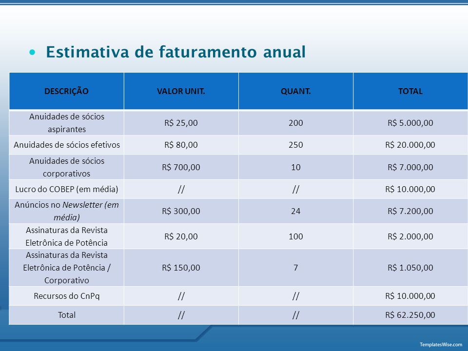  Estimativa de faturamento anual DESCRIÇÃOVALOR UNIT.QUANT.TOTAL Anuidades de sócios aspirantes R$ 25,00200R$ 5.000,00 Anuidades de sócios efetivosR$