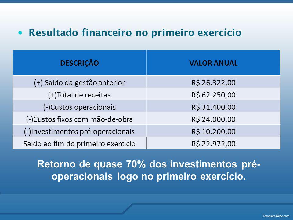  Resultado financeiro no primeiro exercício DESCRIÇÃOVALOR ANUAL (+) Saldo da gestão anteriorR$ 26.322,00 (+)Total de receitasR$ 62.250,00 (-)Custos