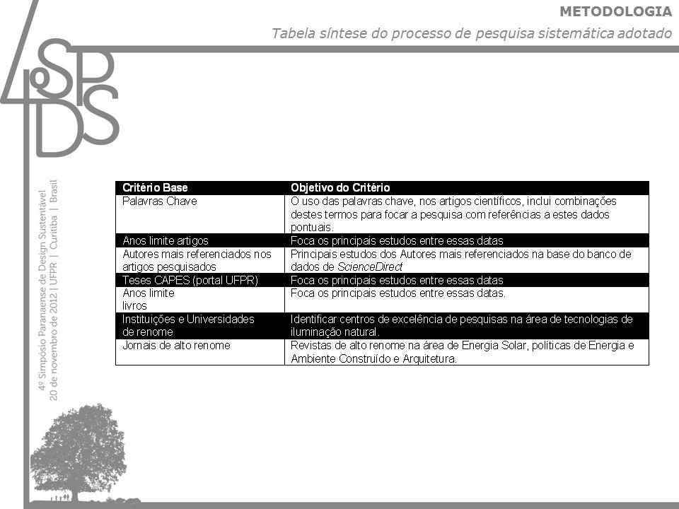 METODOLOGIA Tabela síntese do processo de pesquisa sistemática adotado