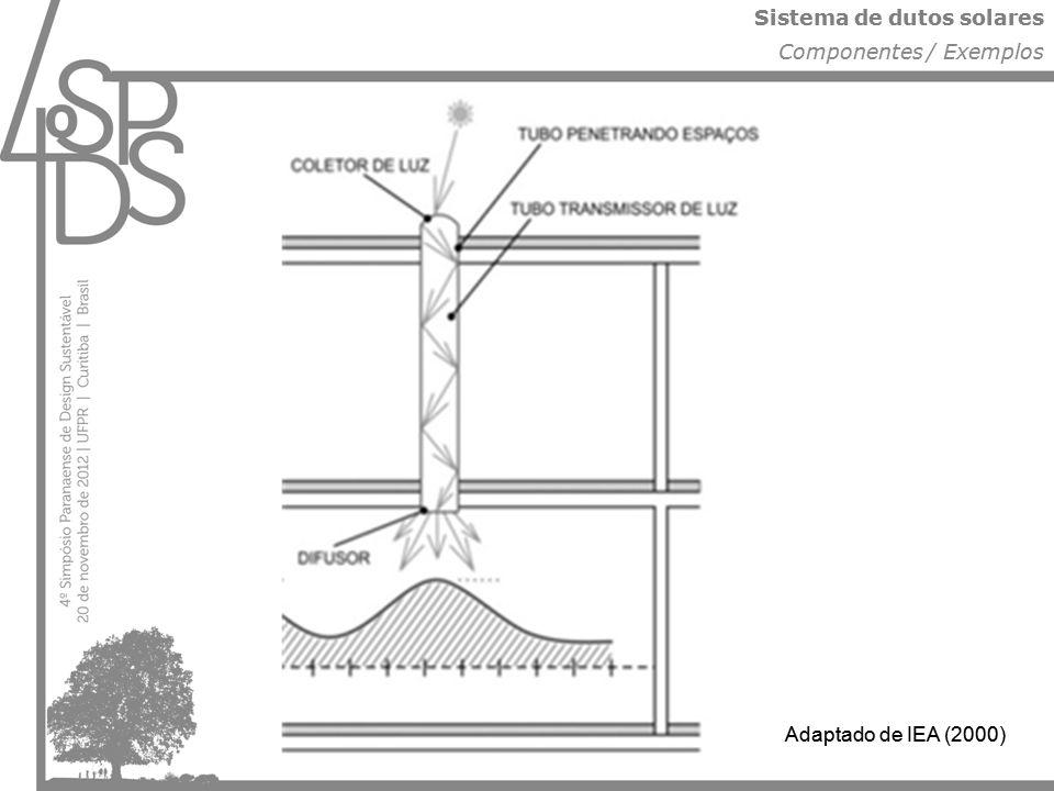 Sistema de dutos solares Componentes / Exemplos Adaptado de IEA (2000)