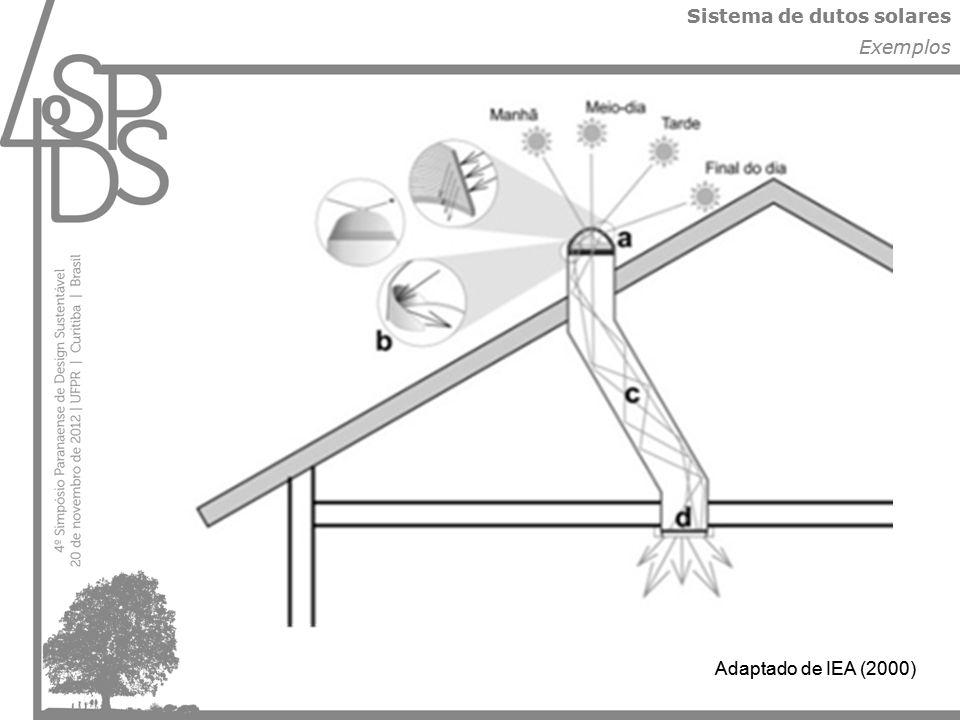 Sistema de dutos solares Exemplos Adaptado de IEA (2000)