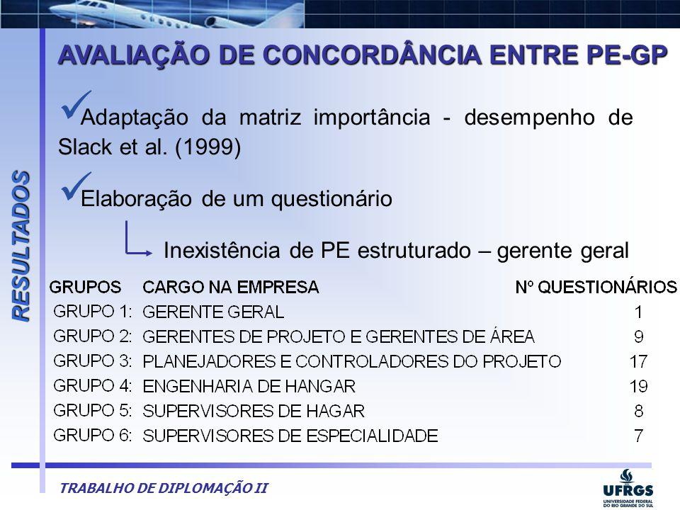 TRABALHO DE DIPLOMAÇÃO II  Adaptação da matriz importância - desempenho de Slack et al. (1999)  Elaboração de um questionário Inexistência de PE est
