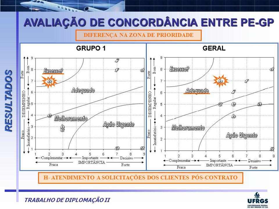 TRABALHO DE DIPLOMAÇÃO II AVALIAÇÃO DE CONCORDÂNCIA ENTRE PE-GP RESULTADOS H- ATENDIMENTO A SOLICITAÇÕES DOS CLIENTES PÓS-CONTRATO DIFERENÇA NA ZONA D