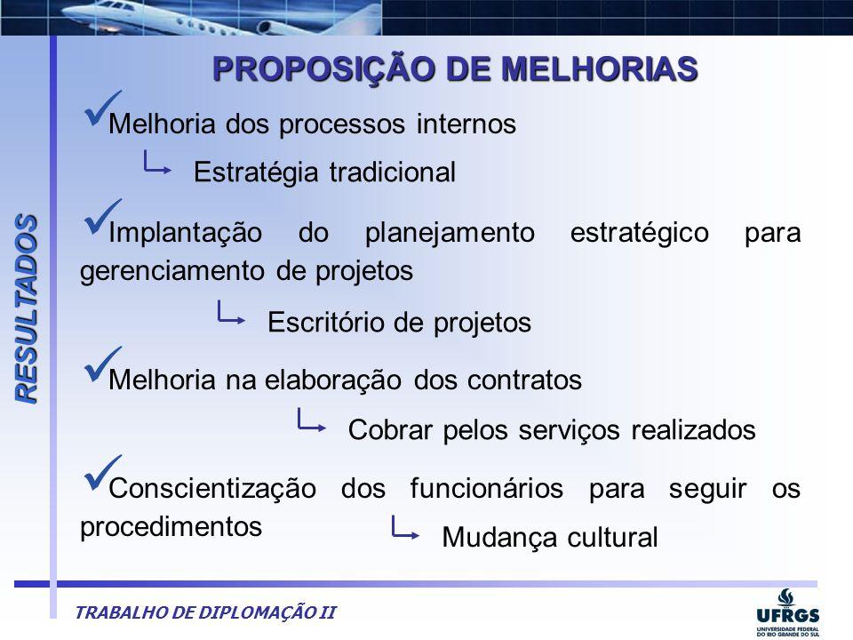 TRABALHO DE DIPLOMAÇÃO II  Melhoria dos processos internos  Implantação do planejamento estratégico para gerenciamento de projetos  Melhoria na ela